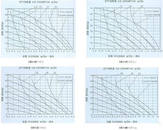 QBY气动隔膜泵 流量曲线图1