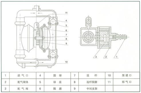 QBY气动隔膜泵 工作原理